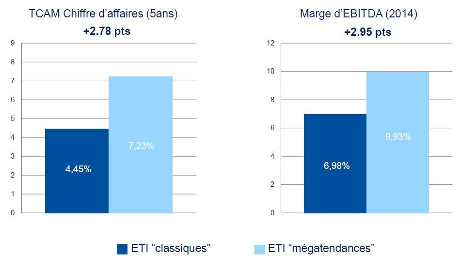 ETI megatendances vs ETI