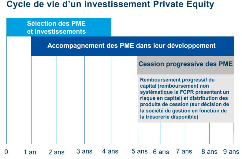 Cycle de vie d'un investissement Private Equity