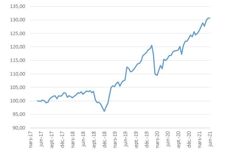 FCPR isatis Capital Vie Retraite : valeur liquidative 30.06.2021