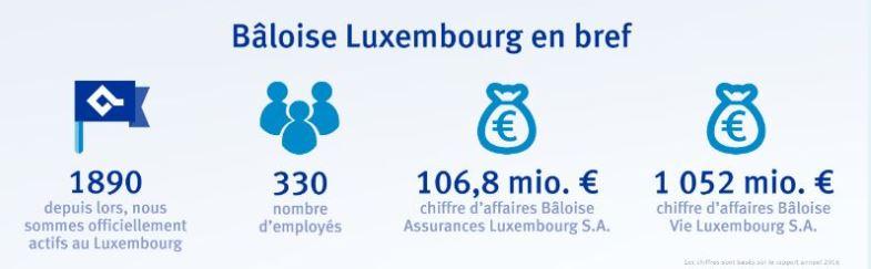 chiffres la bâloise luxembourg