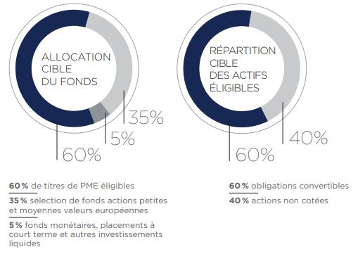 isatis capital allocation fonds