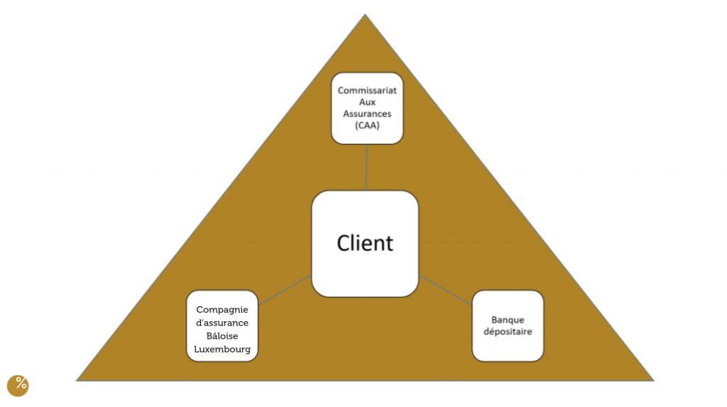 triangle de securite assurance vie luxembourg baloise vie Profolio