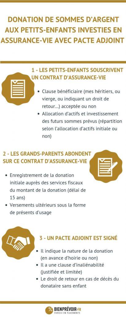 infographie article petits enfants assurance vie