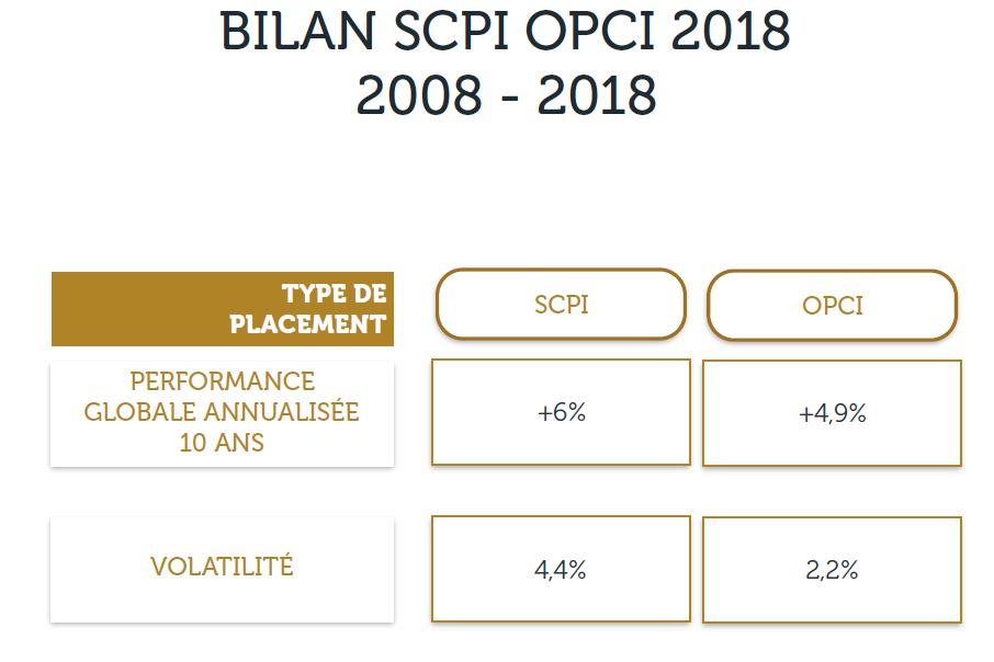 bilan scpi opci 2018 2019 rendements