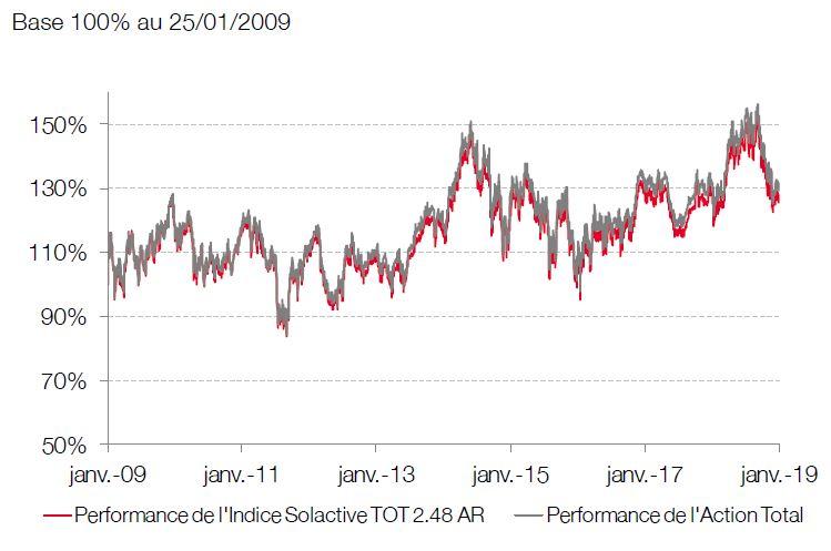 comparaison graphique indice solactive tot action total