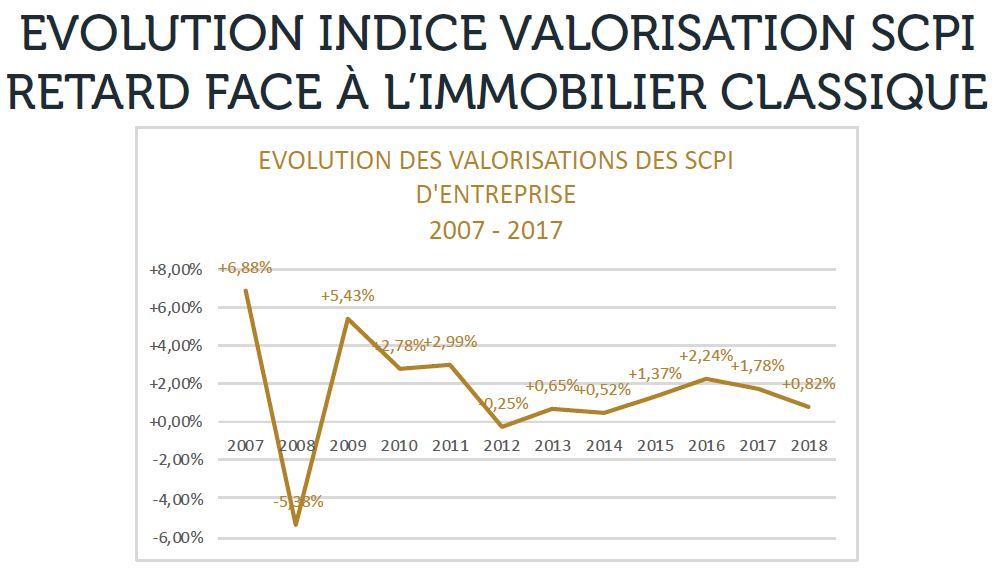evolution indice valorisation scpi retard face a immobilier classique