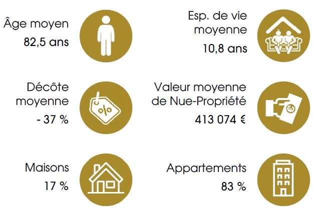 indicateurs et ratios SCi viagenerations