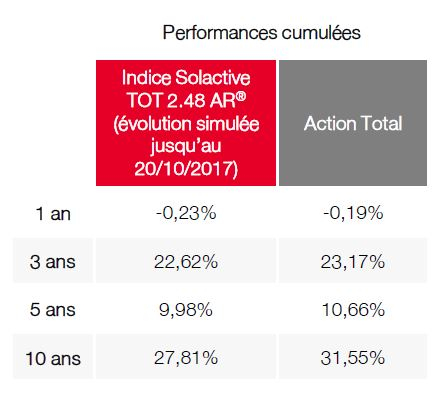 performances cumulees indice solactive tot action total