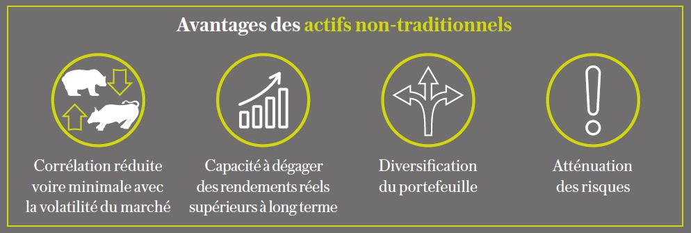 avantages des actifs non traditionnels Lombard assurance international