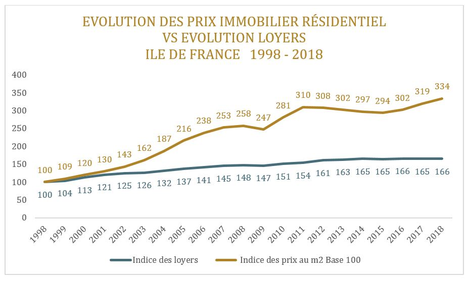 evolution prix immobilier residentiels vs evolution loyers ile de france