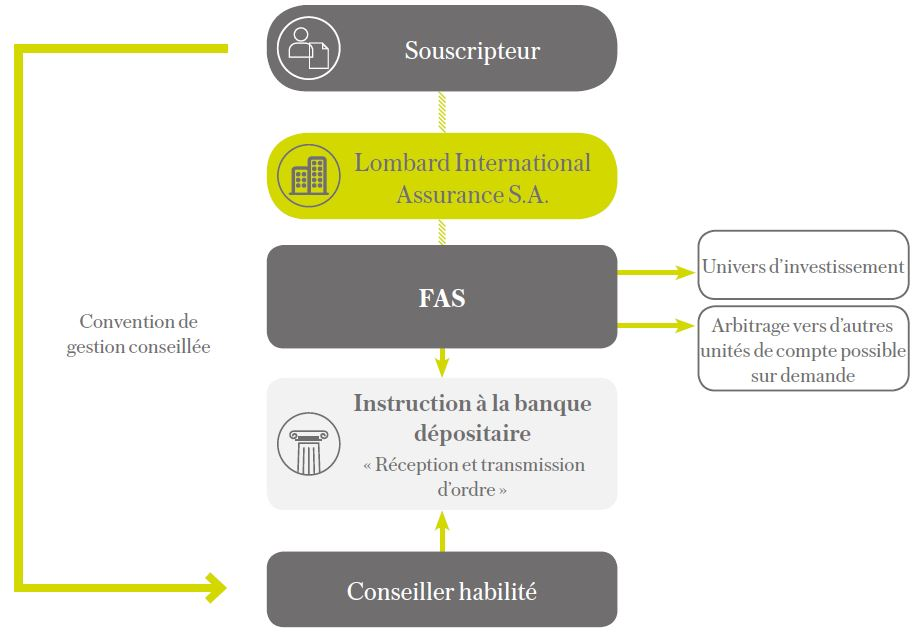 fonctionnement FAS lombard international assurance