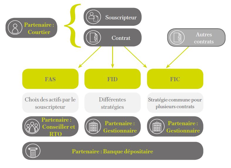 partenaires FAS Lombard international assurance