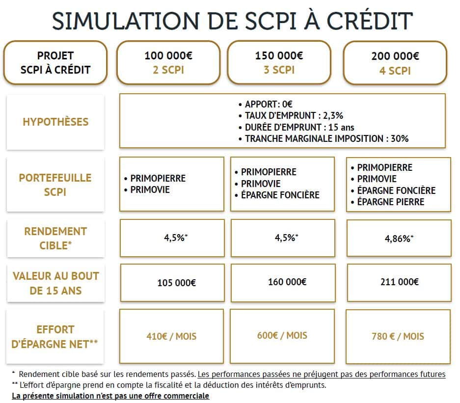 simulation-scpi-a-credit-bienprevoir.fr 2019