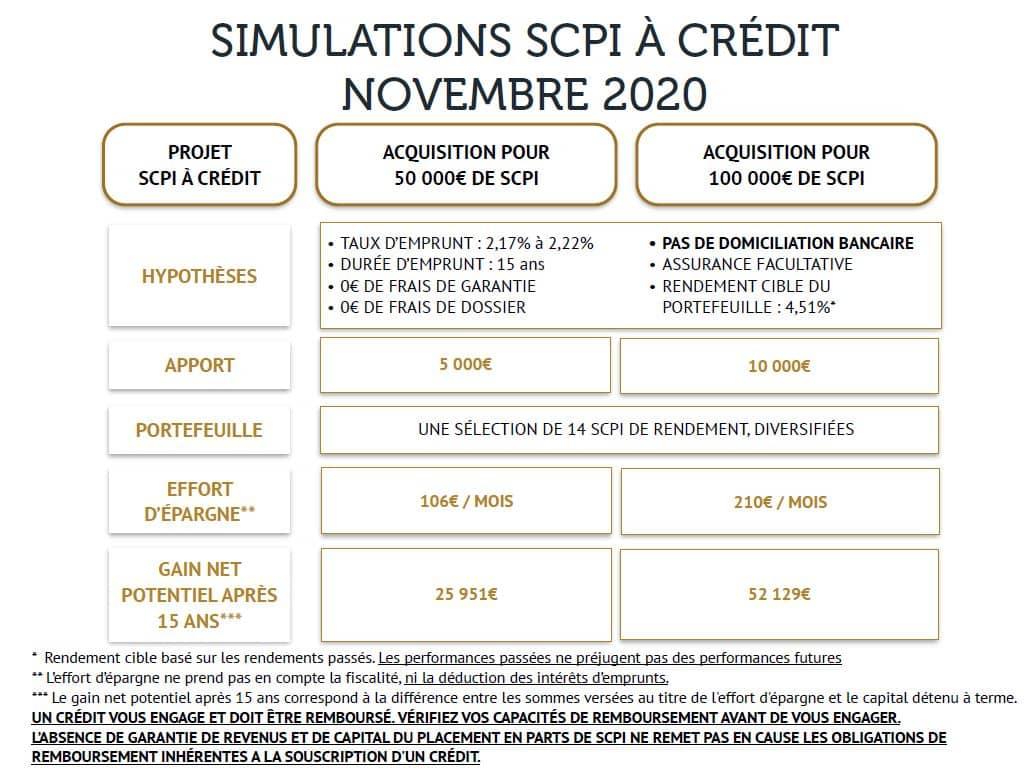 simulation scpi a credit novembre 2020