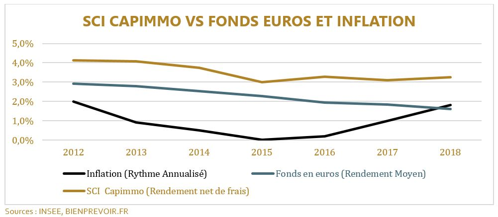 sci capimmo vs fonds euros et inflation