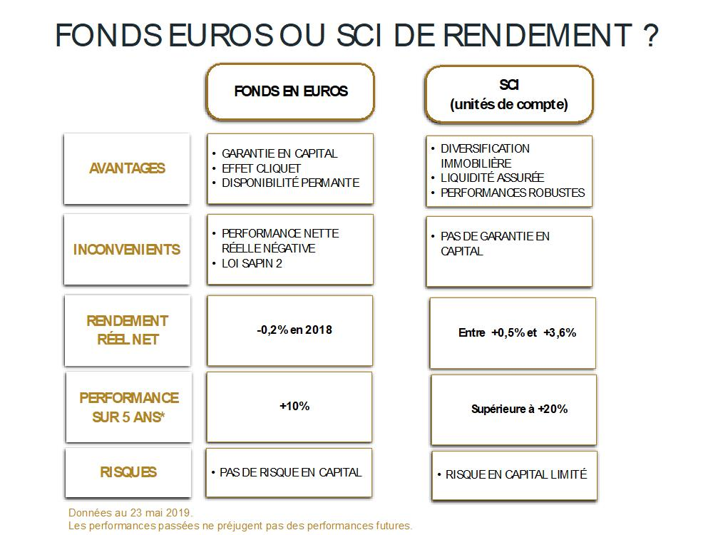 tableau sci vs fonds euros