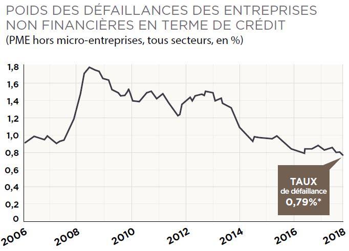 POIDS DES DÉFAILLANCES DES ENTREPRISES FCPR entrepreneurs rendement n 4