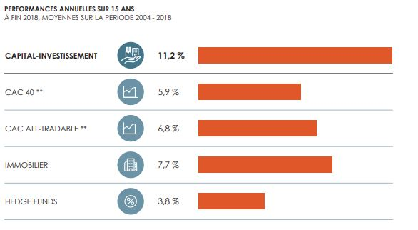 private equity performance 15 ans france invest