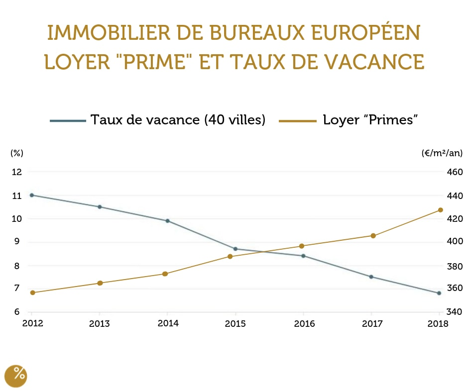 immobilier de bureau europeen graphique
