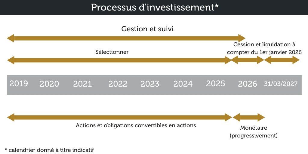 processus d'investisssement NexStage cap 2026