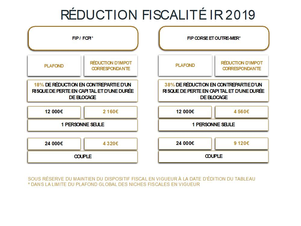 reduction fiscalite IR 2019 tableau