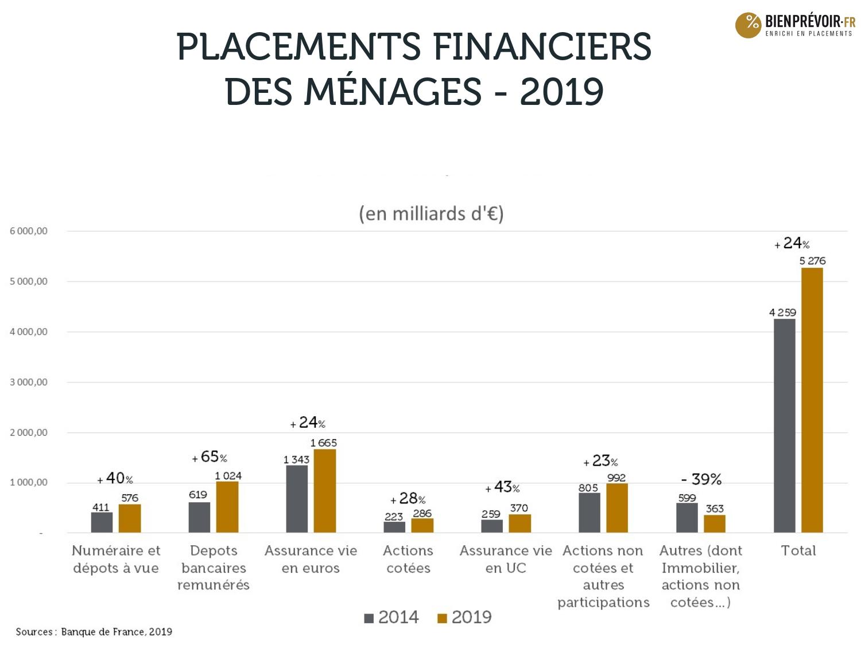Placements 2020 - menages