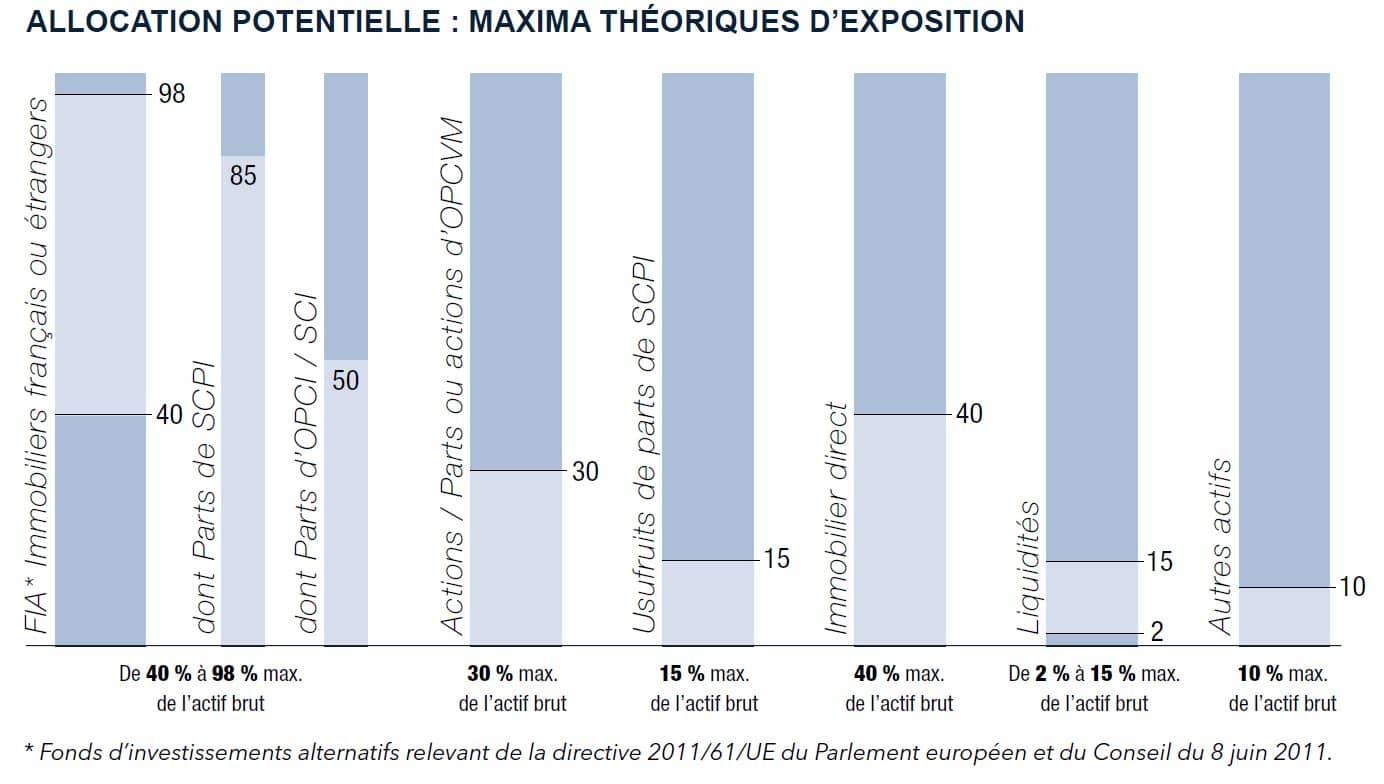 ALLOCATION POTENTIELLE MAXIMA THÉORIQUES D'EXPOSITION