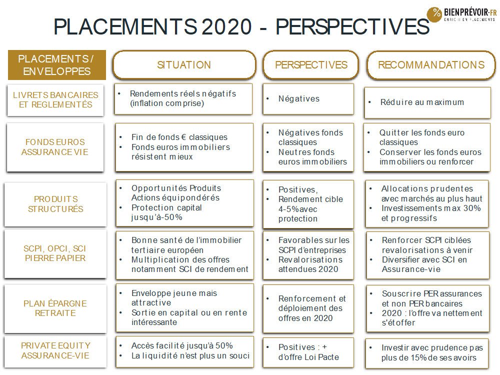 Placements 2020 - perspectives