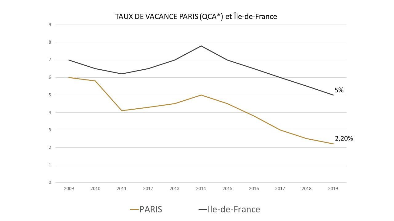 historique taux de vacance paris idf courbe 2009 2019