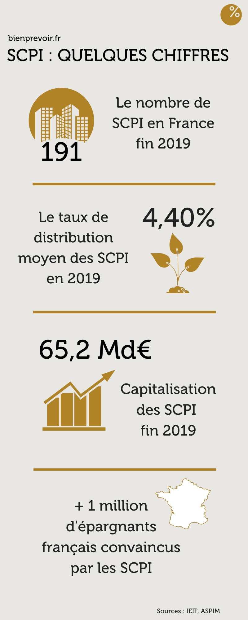 Infographie SCPI bienprevoir.fr