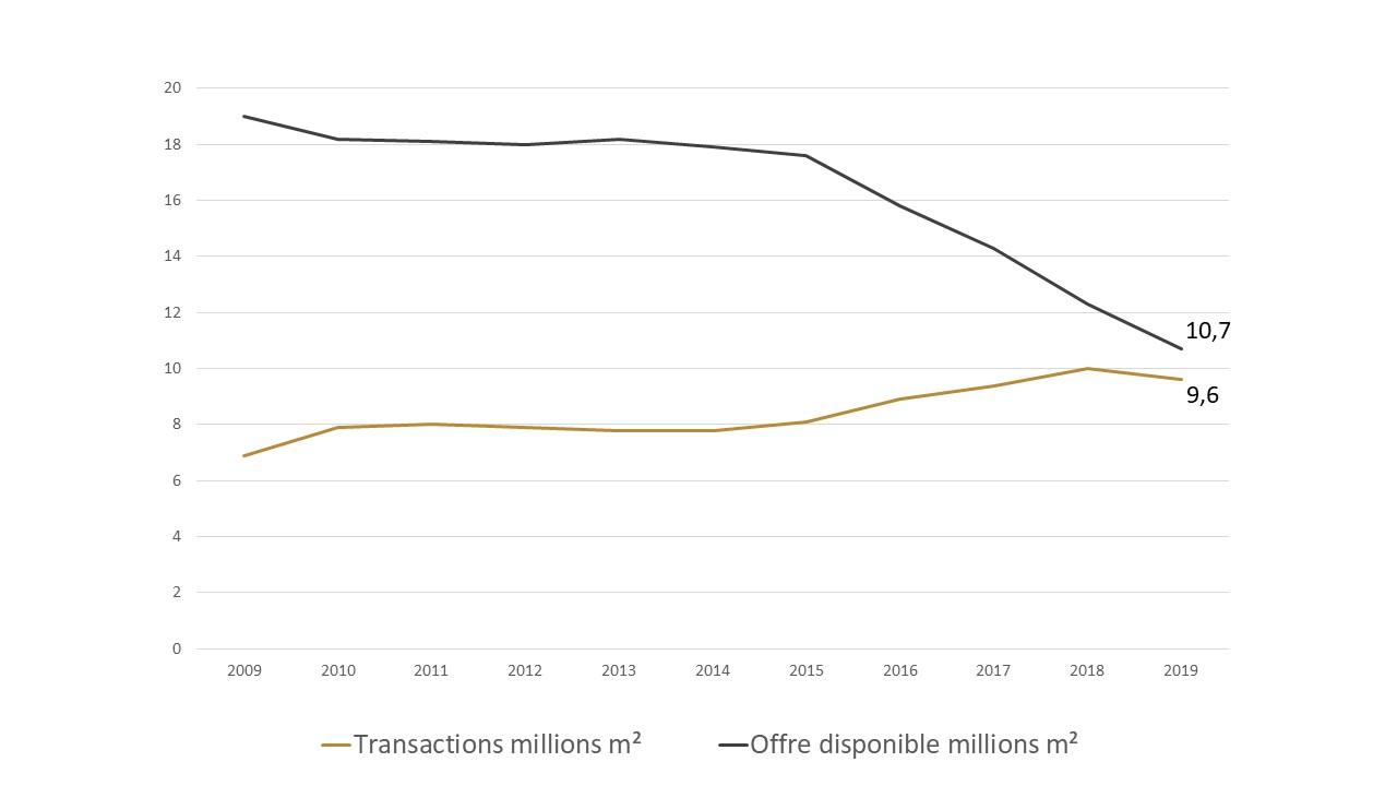 volume de transactions et evolution de la surface vacante bureaux europeens