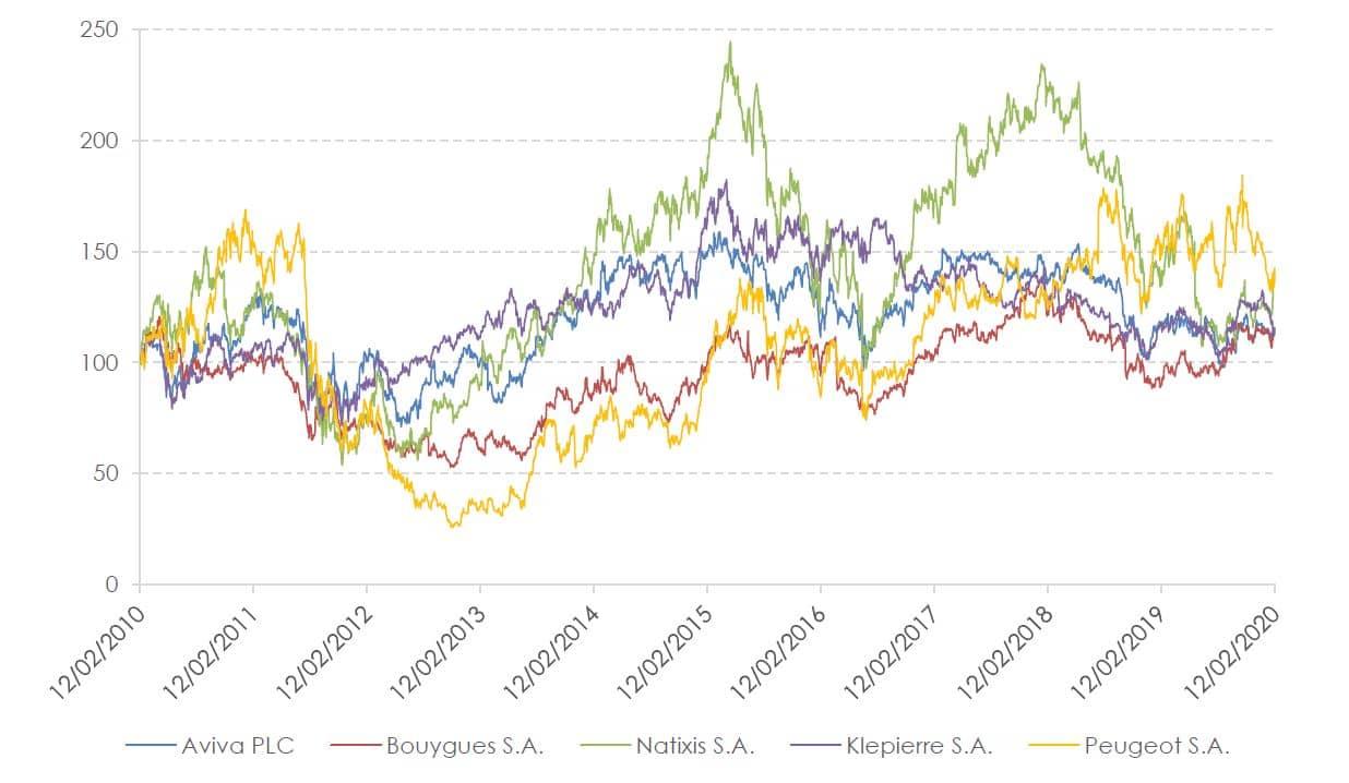 evolution du cours des actions du paniers athena plus avril 2020