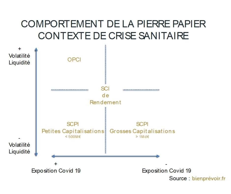 comportement de la pierre papier contexte de crise sanitaire 2020