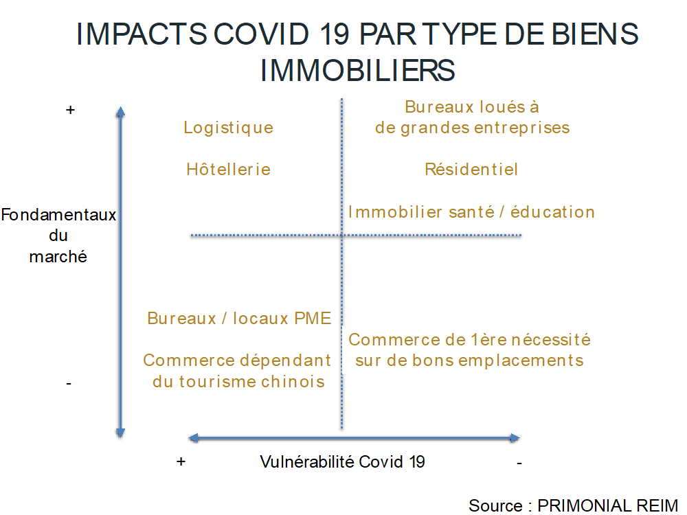 impacts virus covid-19 par type de biens