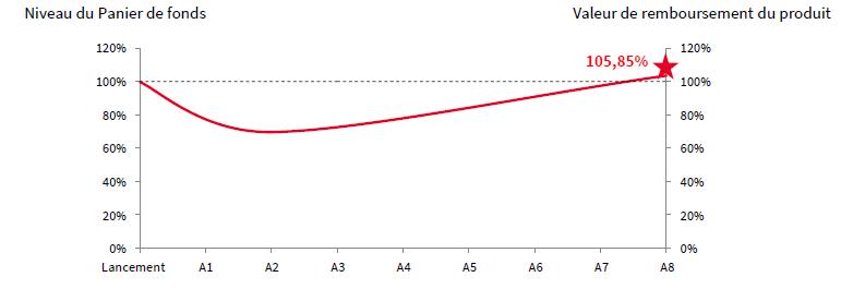scenario median participation opcvm fevrier 2020