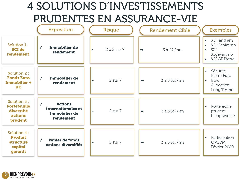 4 solutions sécuritaires post-Covid19 pour les épargnants