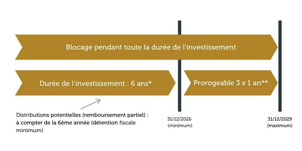 DURÉE DE VOTRE INVESTISSEMENT DANS LE FCPI ENTREPRENEURS & INNOVATION