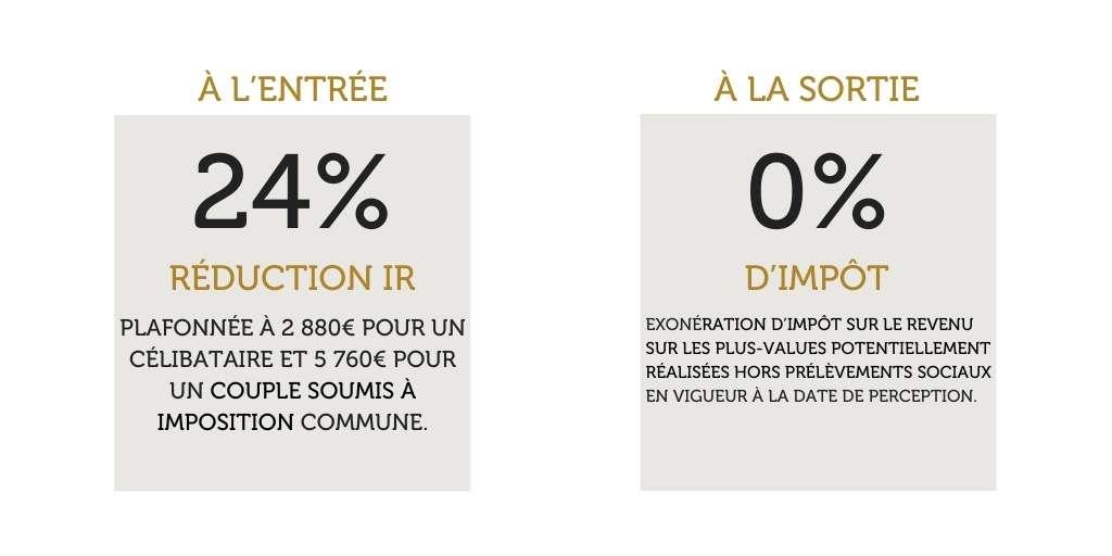 FCPI Entrepreneurs & Innovation - Réduction de 24% IR
