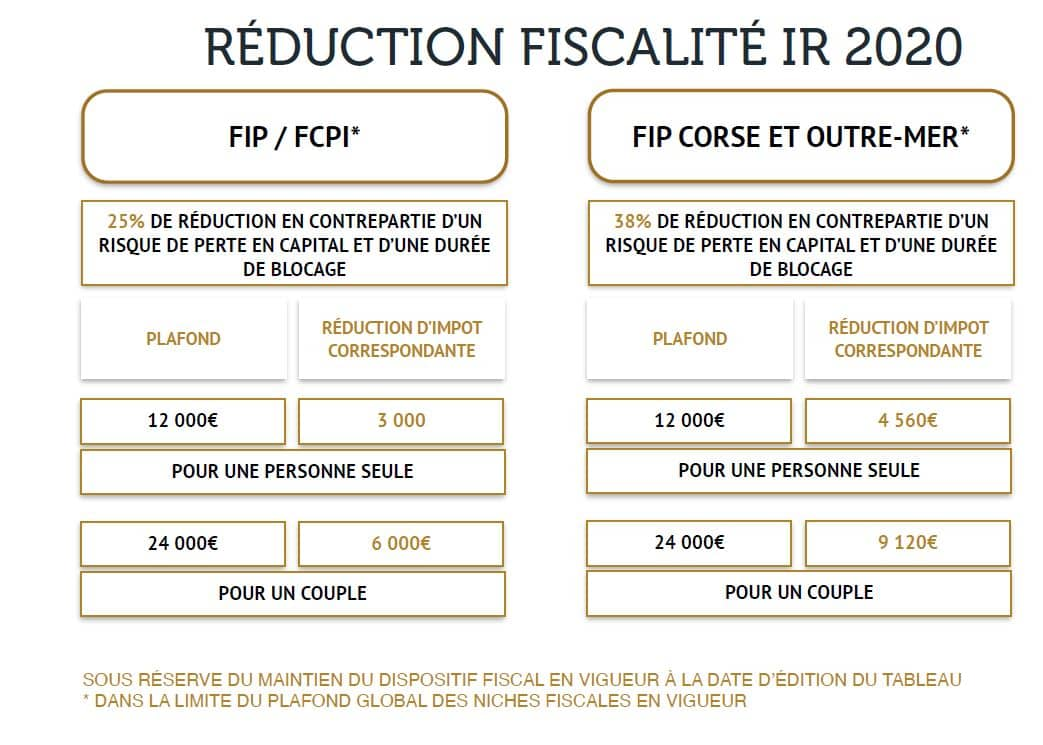 reduction fiscale IR 2020
