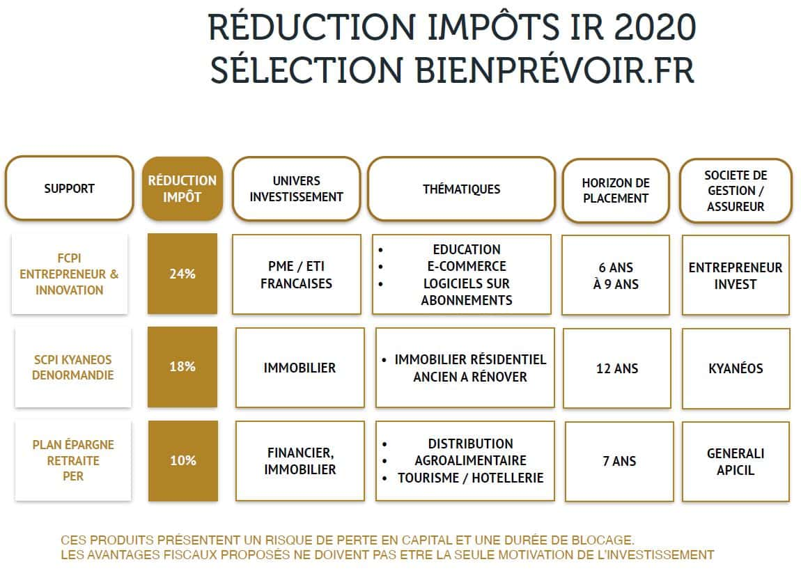 reduction impots IR 2020 solutions