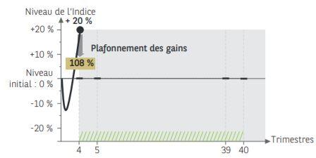 scenario favorable nex'autocall impact decembre 2020