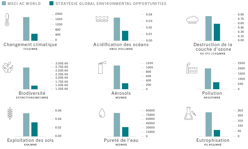 impacts investissements fonds Pictet-Global Environmental Opportunities vs MSCI ACW
