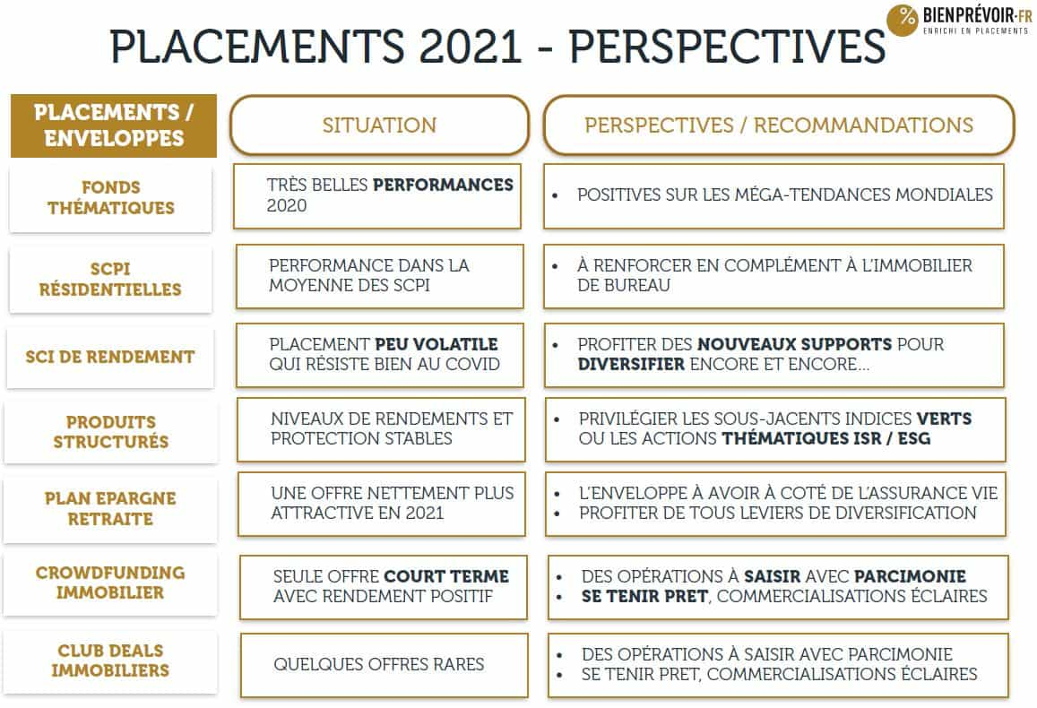 placements 2021 perspectives