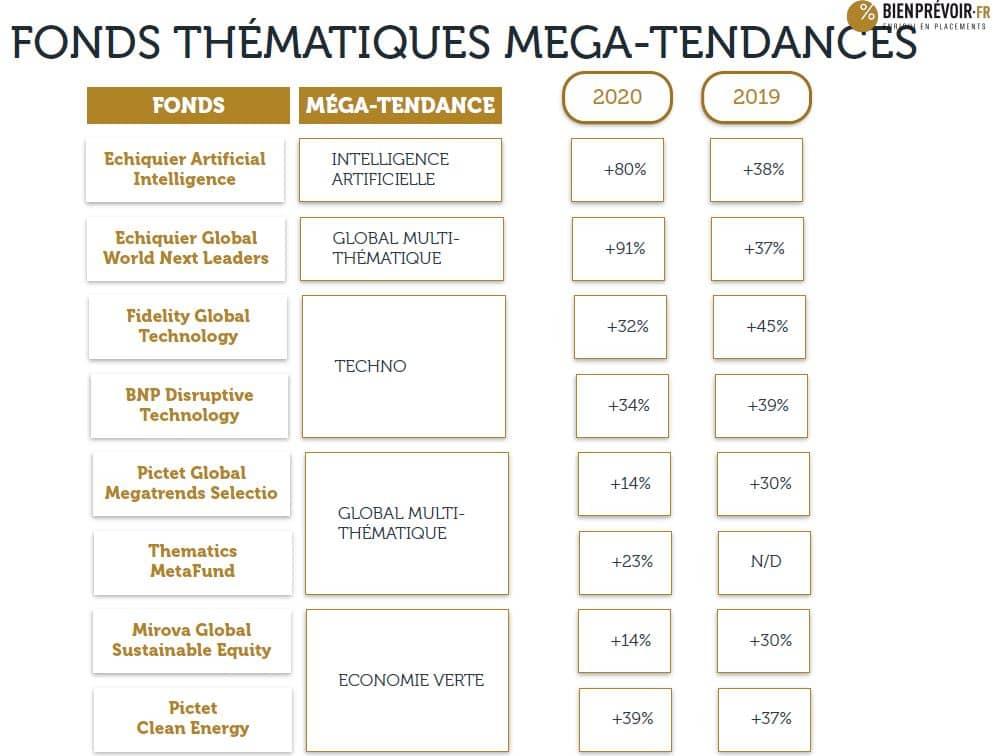 fonds thematiques megatendances