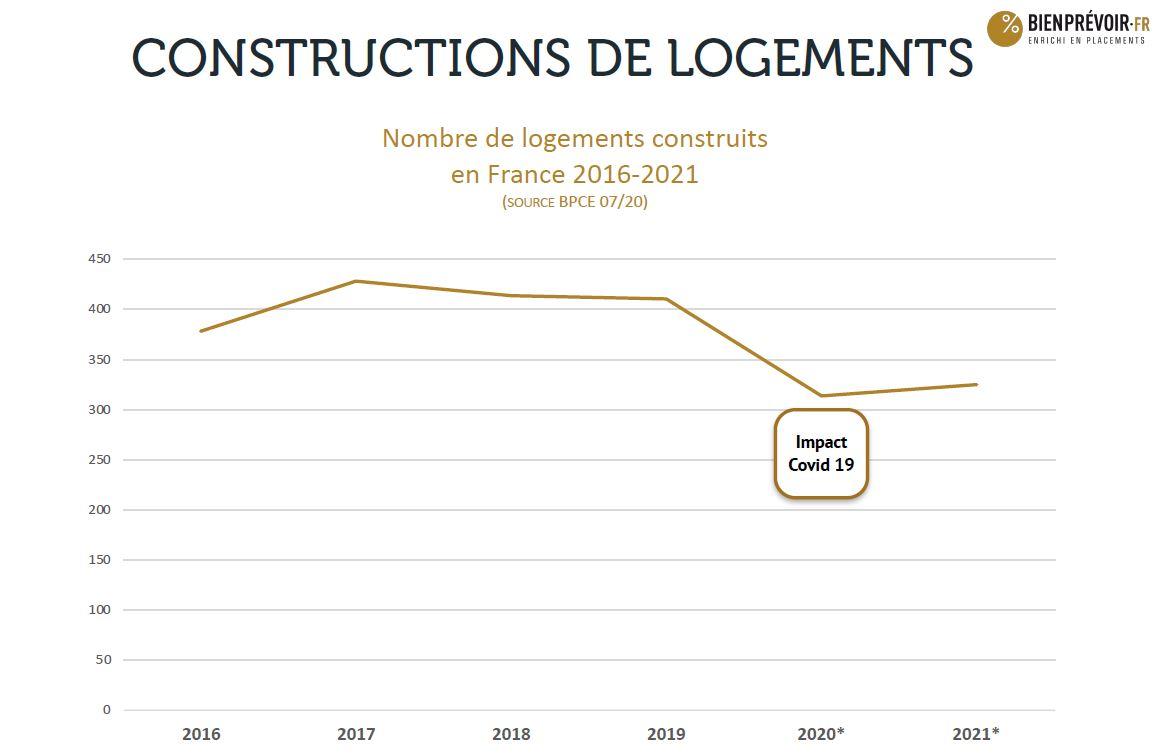 nombre de logement construit en france 2016 2020