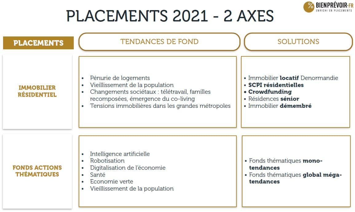 placements 2021 2 axes