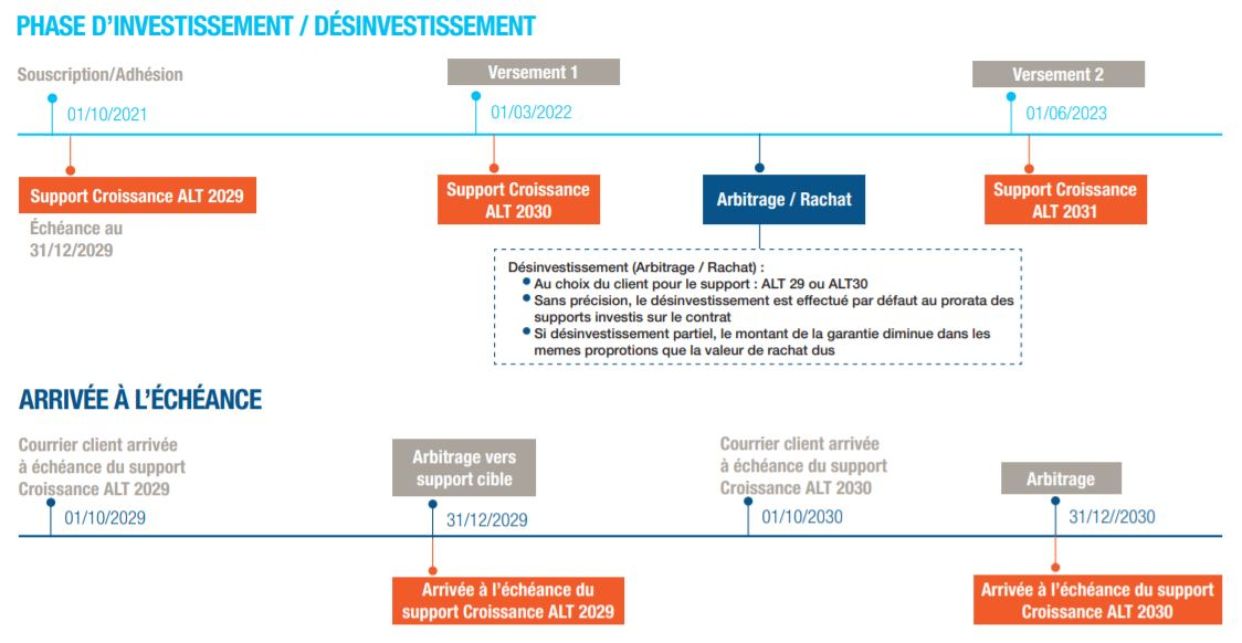 phase investissement support allocation long terme