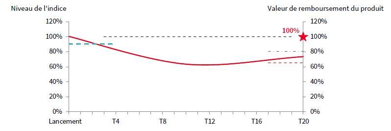 scenario median nex'autocall express oxygene banques mars 2021