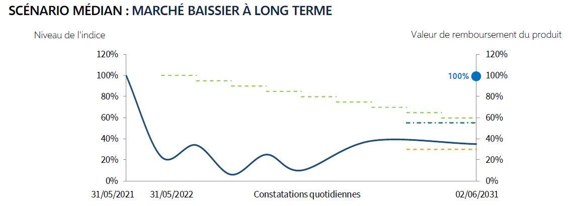 scenario median frequence energie mai 2021
