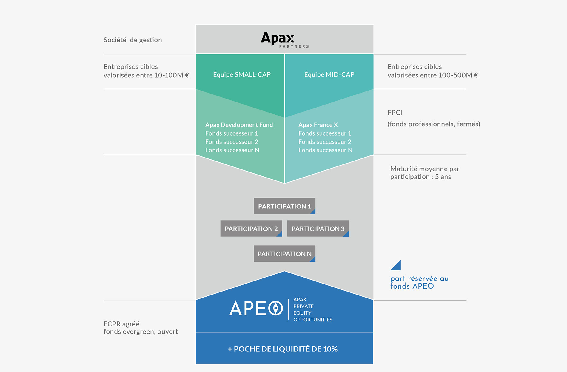 FCPR Apax Private Equity Opportunities - Repartition